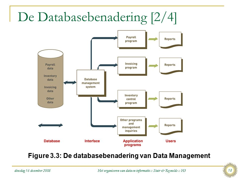 De Databasebenadering [2/4]